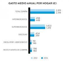 gran consumo espana