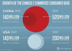 Chinois-shopper