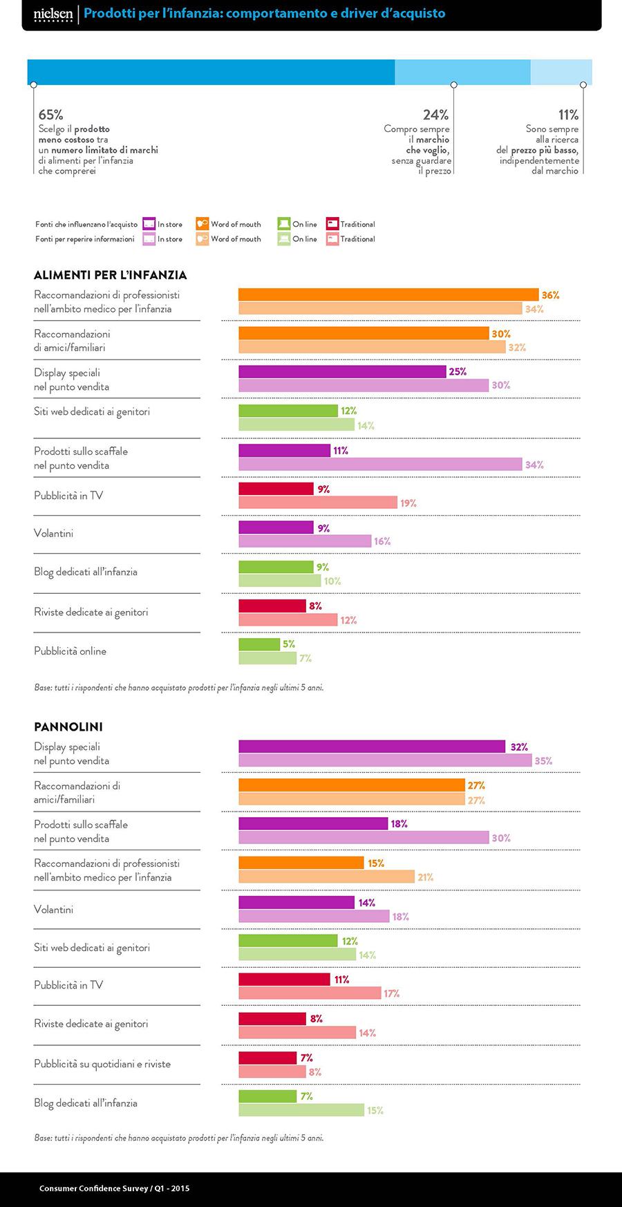 NIELSEN Baby Care_infografica