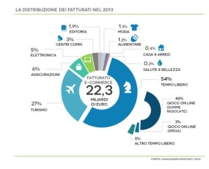 italiaecommerce
