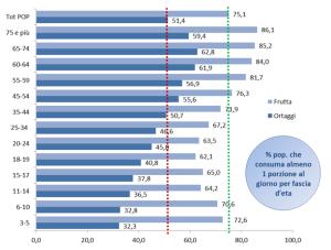 Confronto della frequenza di consumo di ortofrutta per fascia d'età