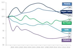 Consumi pro capite di frutta e ortaggi freschi il trend