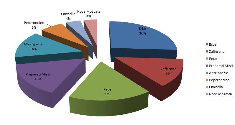 Settembre 2015, Fonte IRI: anno su anno volume
