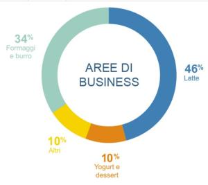 graf1 aree business