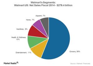 Walmart ricavi per settore