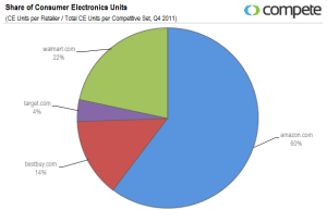 esempio di vendite per comparto: elettronica