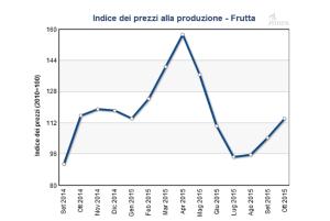 variazione prezzi frutta