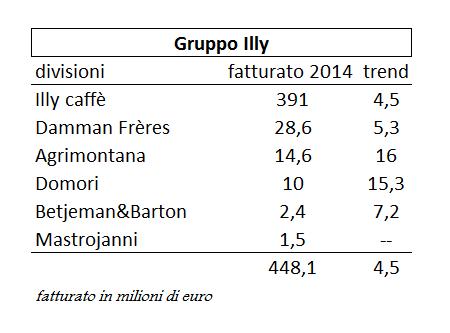 Illy fatturato_2014