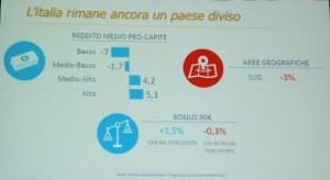 graf4_consumi in base al reddito