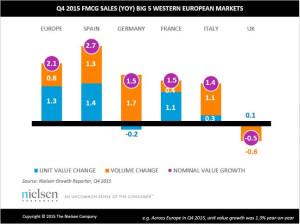 andamenti nei principali paesi: in azzurro i prezzi, in arancio i volumi e in viola il valore nominale di crescita