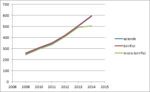 crescita del settore produttivo birre 2009-2014