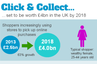 Click-Collect-Infographic4