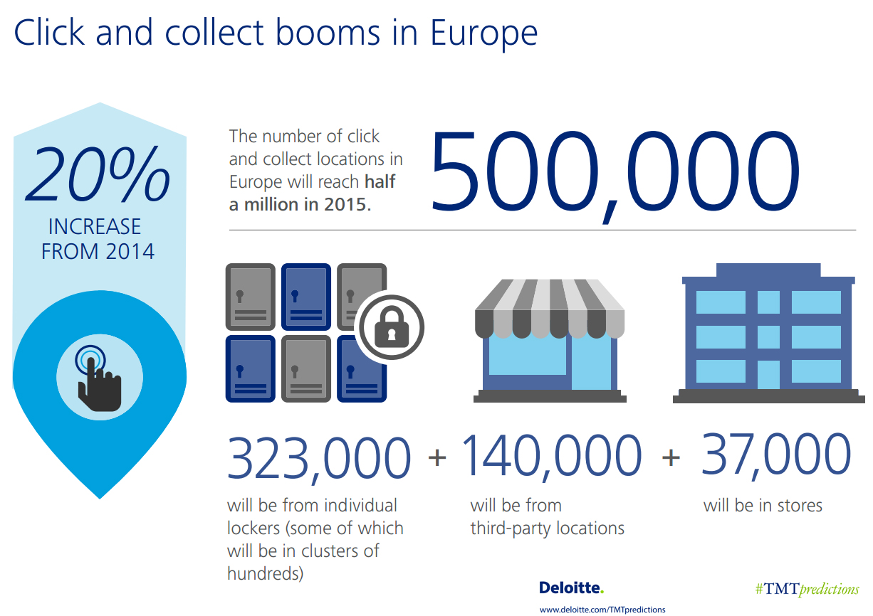 click_collect_europe