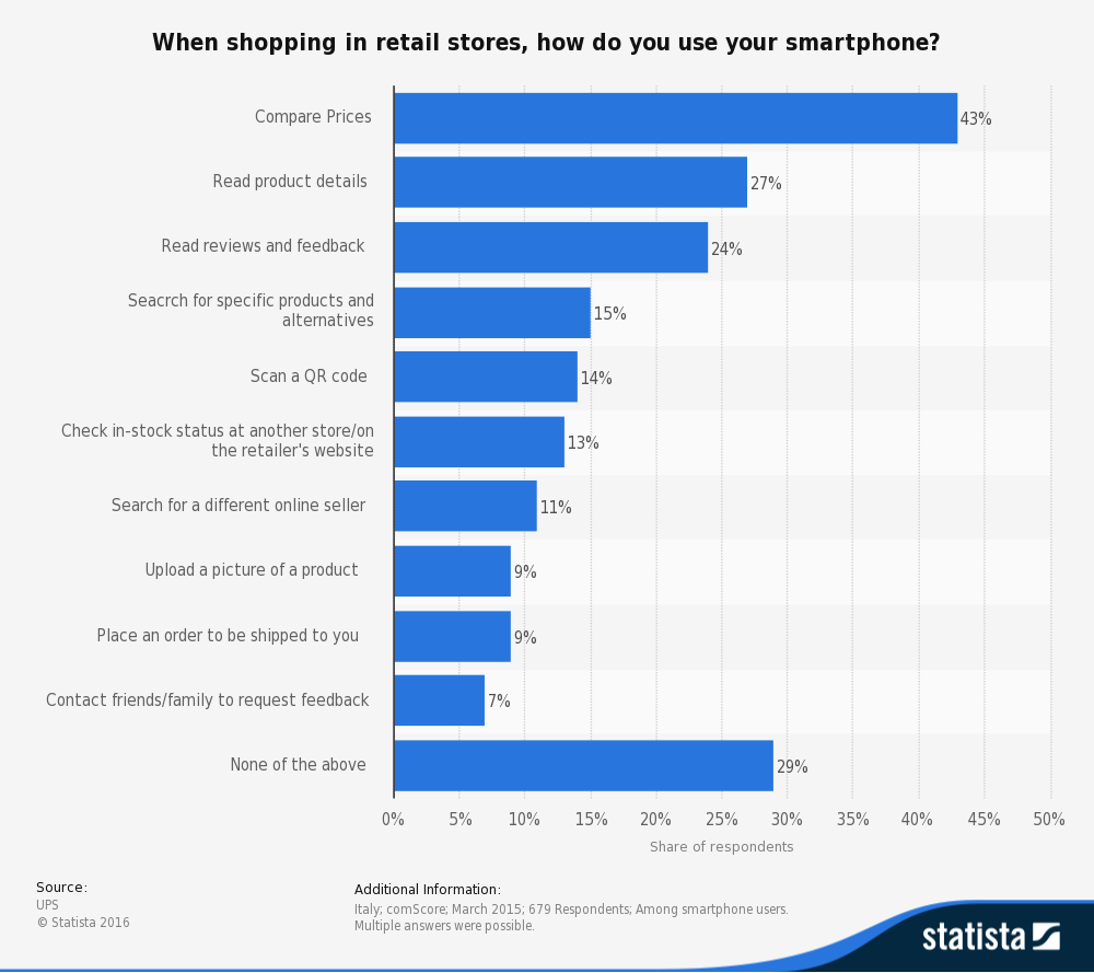 statistic_id416756_use-of-smartphones-by-shoppers-in-retail-stores-in-italy-in-2015 (1)