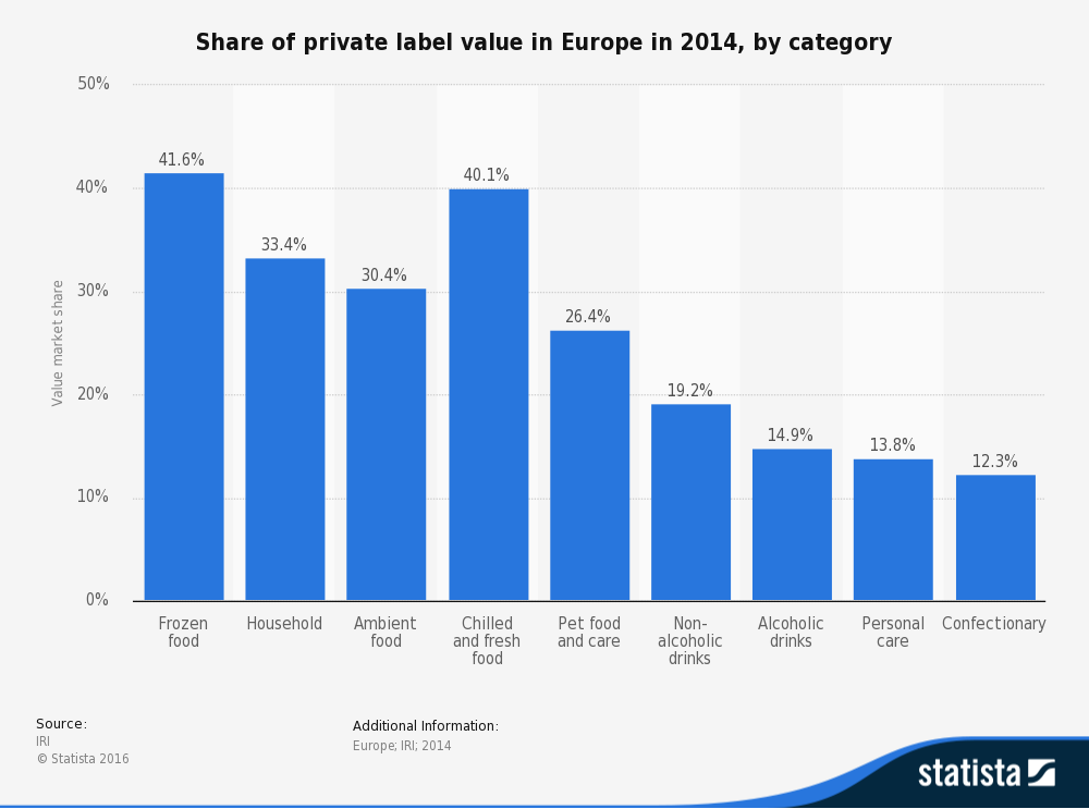 statistic_id379890_private-label-value-share-in-europe-2014-by-category