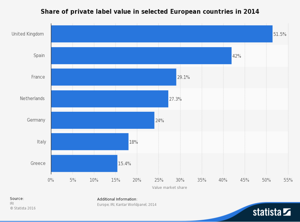 statistic_id383261_private-label-value-share-in-europe-2014-by-country