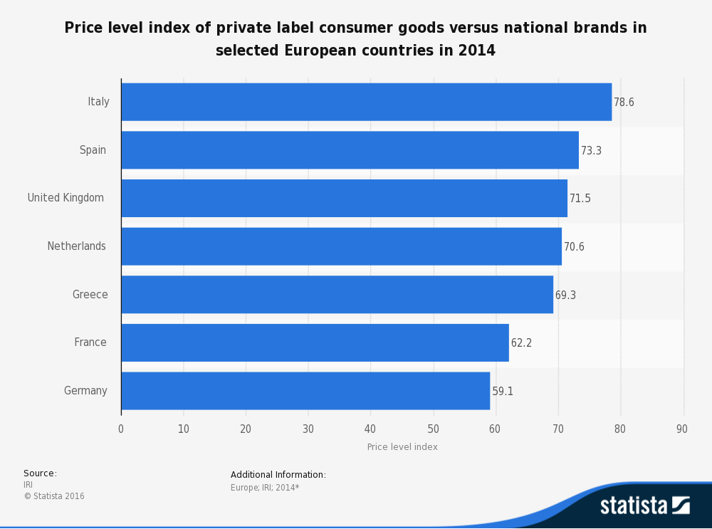 statistic_id383455_private-label-price-level-in-europe-2014-by-country