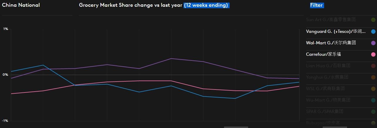 I Big della distribuzione cinese nel 2016 non sono cresciuti - Kantar Word Panel Cina 2016