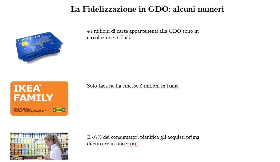 Fonte: Osservatorio Fedeltà di Parma
