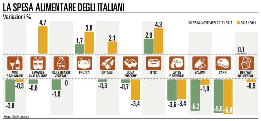 spesa alimentare