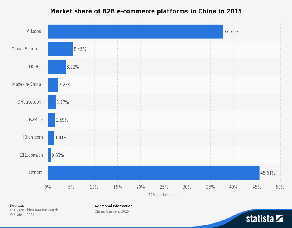 statistic_id243845_china_-market-share-of-b2b-online-platforms-in-2015