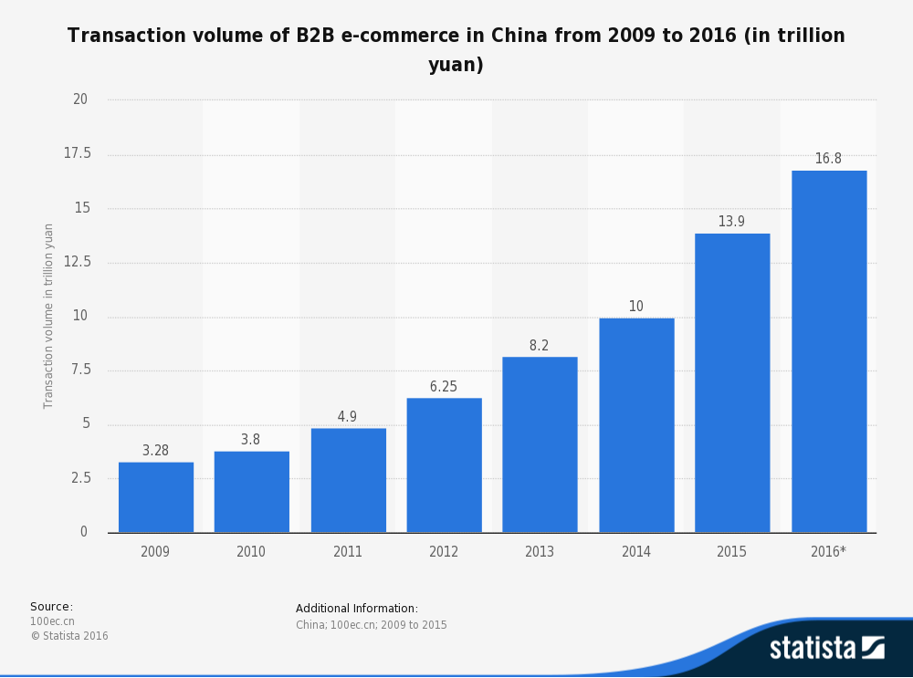 statistic_id302040_transaction-volume-of-b2b-e-commerce-in-china-2016