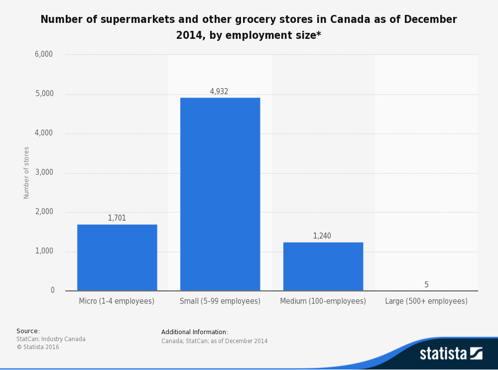 statistic_id459546_number-of-supermarkets-and-other-grocery-stores-in-canada-2014-by-employment-size