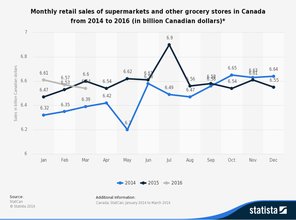 statistic_id461777_monthly-retail-sales-of-supermarkets-and-other-grocery-stores-in-canada-2014-2016