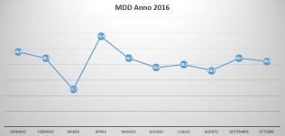 Incidenza della MDD suddivisa per mese Anno 2016 sino ad Ottobre