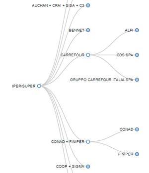 mappa albero