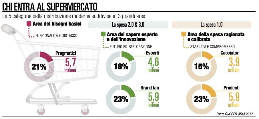 consumatori2017