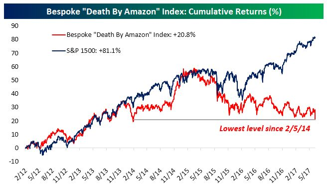 death by amazon
