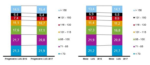 Nel grafico della Nielsen l'evoluzione del consumatore verso i prodotti PREMIUM