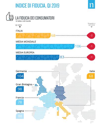 Consumi, Nielsen: indice di fiducia degli italiani stabile nel primo